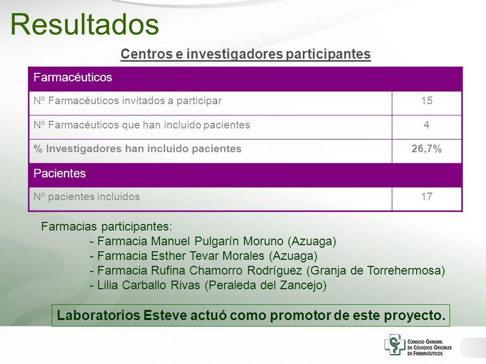 Centros e investigadores participantes Farmacéuticos Nº Farmacéuticos invitados a participar15 Nº Farmacéuticos que han incluido pacientes4 % Investig