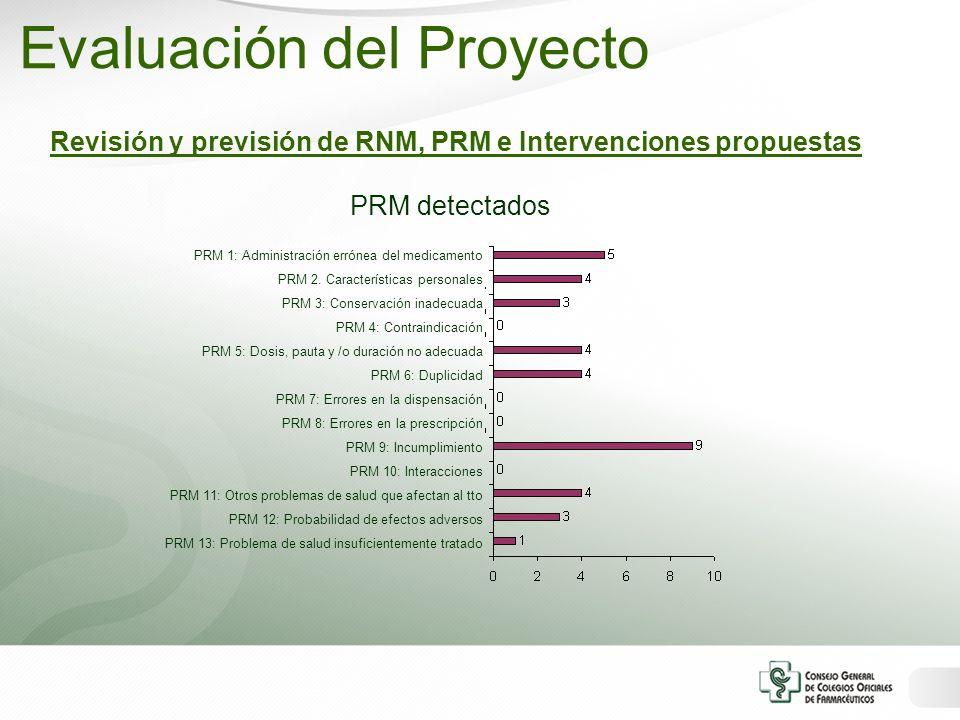 Revisión y previsión de RNM, PRM e Intervenciones propuestas PRM detectados PRM 1: Administración errónea del medicamento PRM 2. Características perso