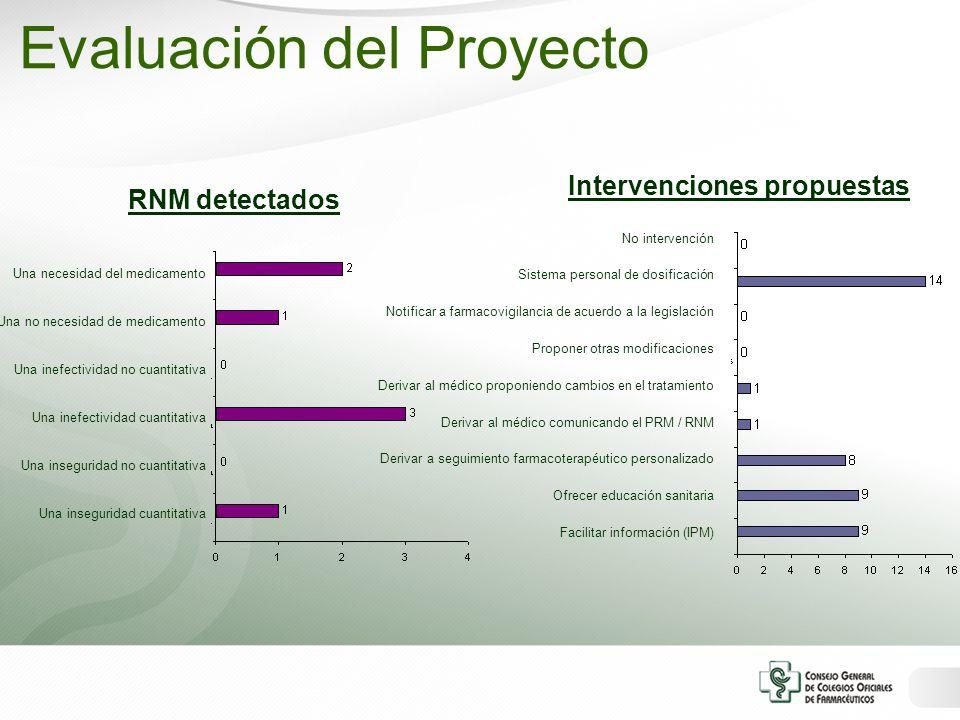 RNM detectados Una necesidad del medicamento Una no necesidad de medicamento Una inefectividad no cuantitativa Una inefectividad cuantitativa Una inse