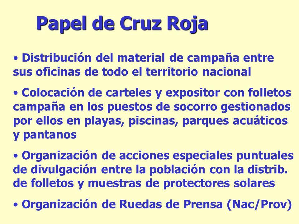 Papel de Cruz Roja Distribución del material de campaña entre sus oficinas de todo el territorio nacional Colocación de carteles y expositor con folle