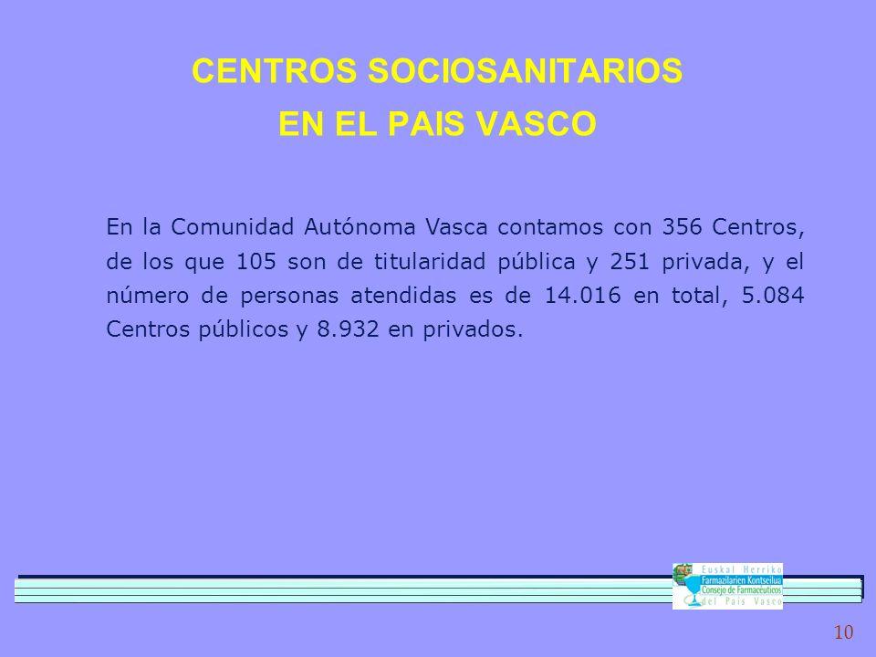 10 CENTROS SOCIOSANITARIOS EN EL PAIS VASCO En la Comunidad Autónoma Vasca contamos con 356 Centros, de los que 105 son de titularidad pública y 251 privada, y el número de personas atendidas es de 14.016 en total, 5.084 Centros públicos y 8.932 en privados.
