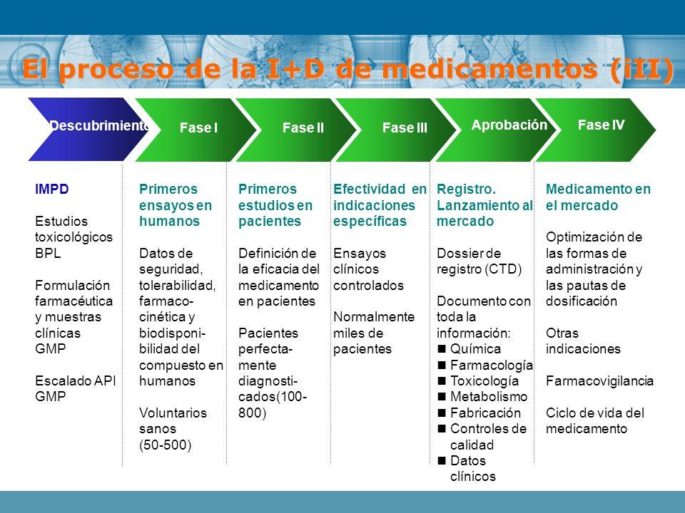 Fase IFase IIFase III AprobaciónFase IV Primeros ensayos en humanos Datos de seguridad, tolerabilidad, farmaco- cinética y biodisponi- bilidad del com