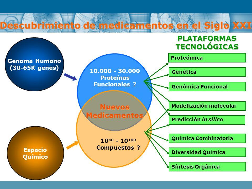 Genoma Humano (30-65K genes) 10.000 - 30.000 Proteínas Funcionales ? NuevosMedicamentos Espacio Químico 10 40 - 10 100 Compuestos ? Descubrimiento de