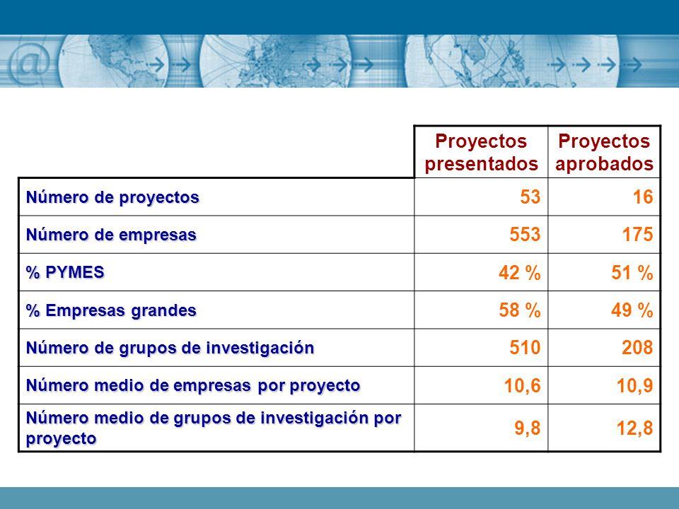 Proyectos presentados Proyectos aprobados Número de proyectos 5316 Número de empresas 553175 % PYMES 42 %51 % % Empresas grandes 58 %49 % Número de gr