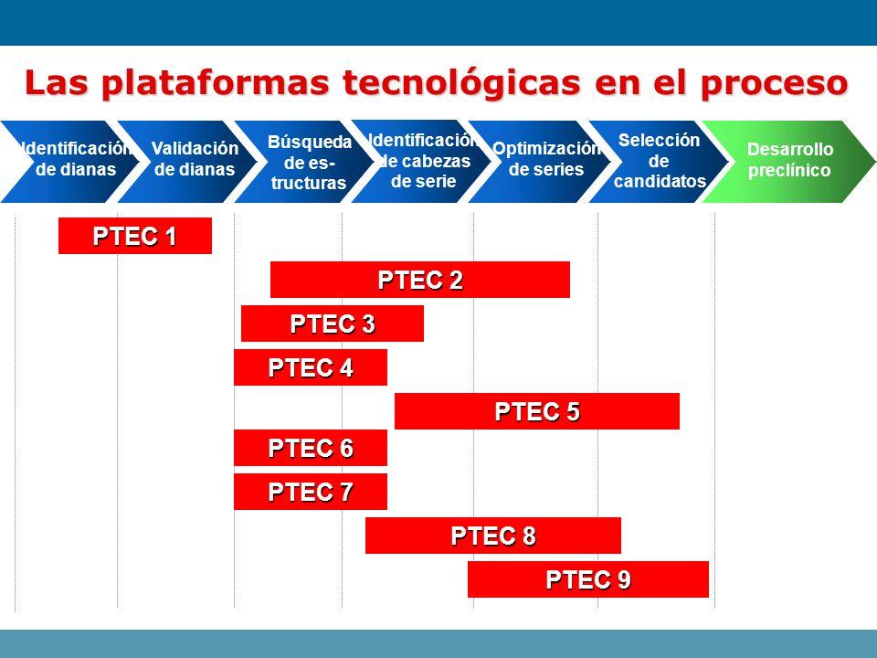 Las plataformas tecnológicas en el proceso Identificación de dianas PTEC 1 PTEC 2 PTEC 3 PTEC 4 PTEC 5 PTEC 6 PTEC 7 PTEC 8 PTEC 9 Validación de diana