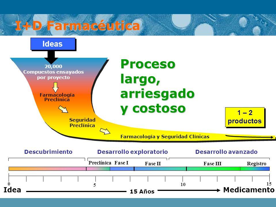 I+D Farmacéutica Proceso largo, arriesgado y costoso Farmacología Preclínica 20,000 Compuestos ensayados por proyecto Farmacología y Seguridad Clínica