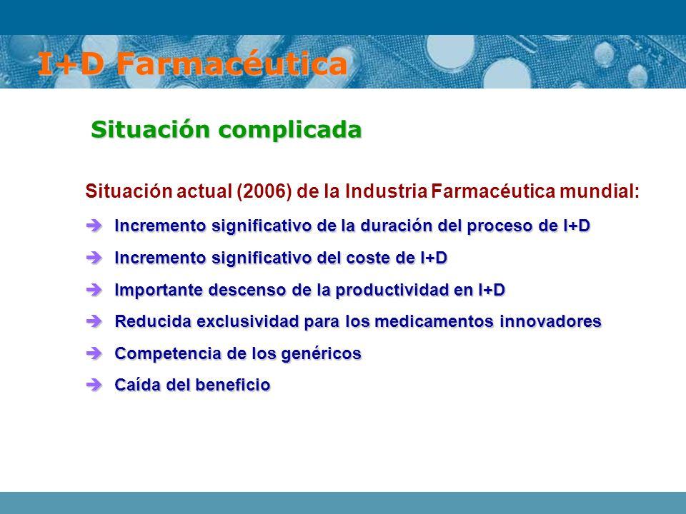 Situación actual (2006) de la Industria Farmacéutica mundial: Incremento significativo de la duración del proceso de I+D Incremento significativo de l