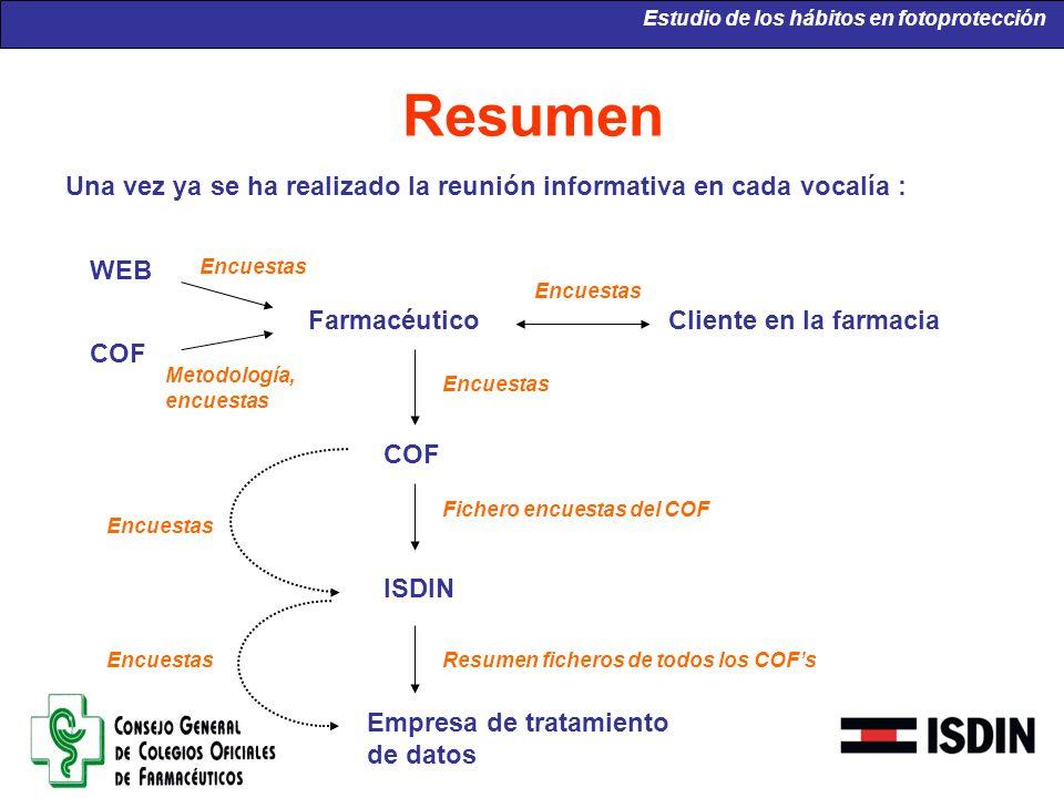 Farmacéutico COF ISDIN Empresa de tratamiento de datos Cliente en la farmacia Encuestas Fichero encuestas del COF Resumen ficheros de todos los COFs E