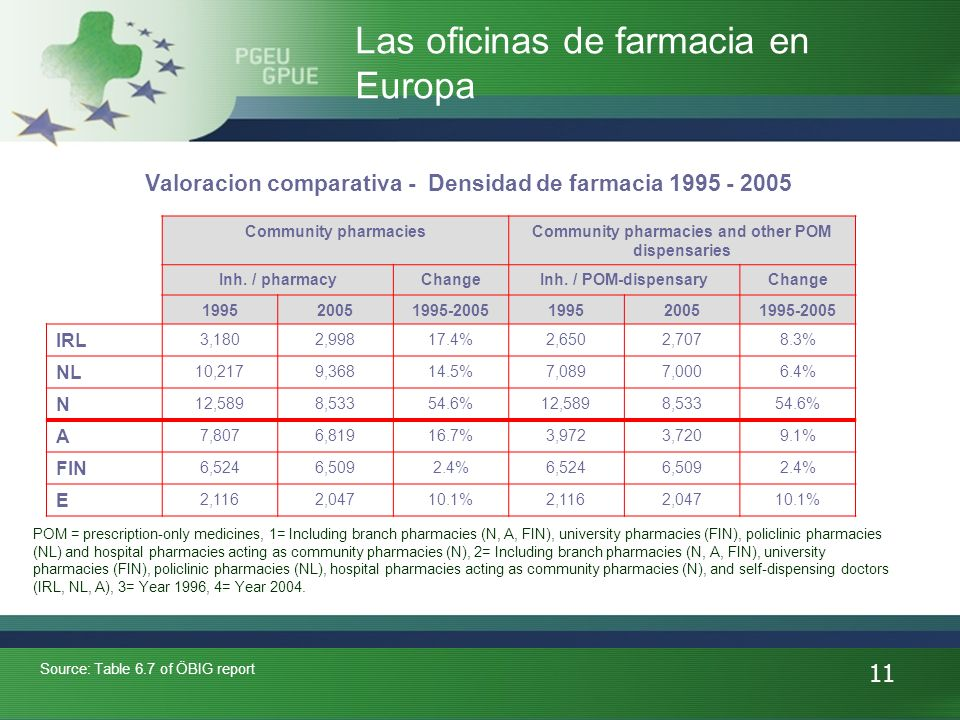 11 Las oficinas de farmacia en Europa Valoracion comparativa - Densidad de farmacia 1995 - 2005 Source: Table 6.7 of ÖBIG report Community pharmaciesCommunity pharmacies and other POM dispensaries Inh.