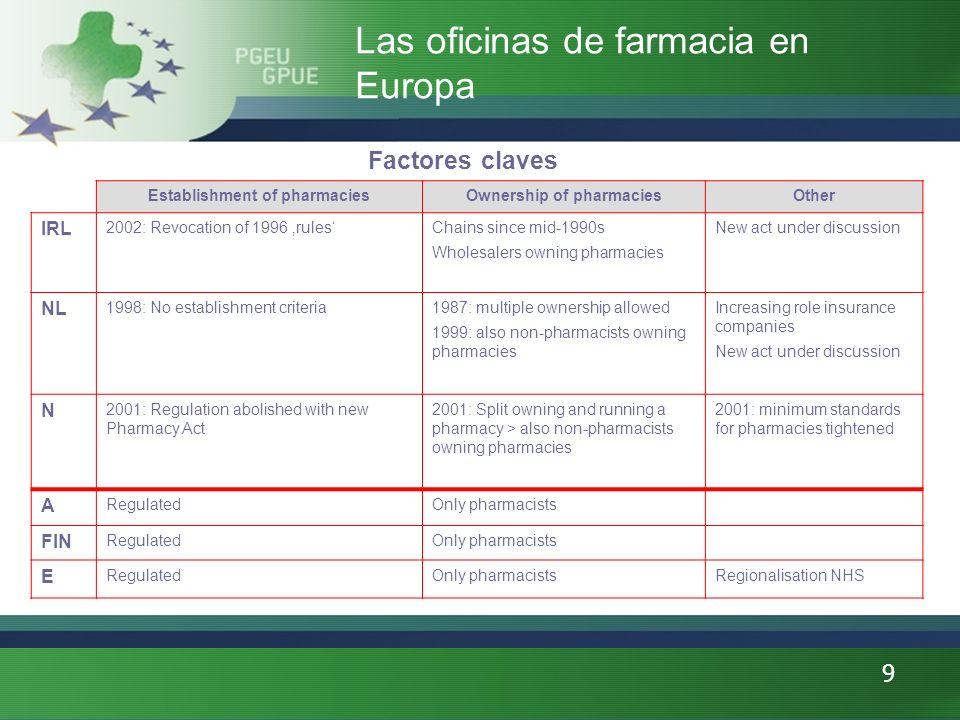 10 Valoracion comparativa Las oficinas de farmacia en Europa