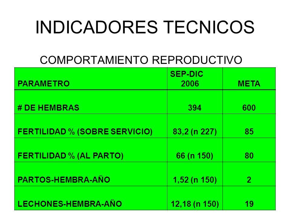 INDICADORES TECNICOS PARAMETRO SEP-DIC 2006META # DE HEMBRAS394600 FERTILIDAD % (SOBRE SERVICIO)83,2 (n 227)85 FERTILIDAD % (AL PARTO)66 (n 150)80 PAR