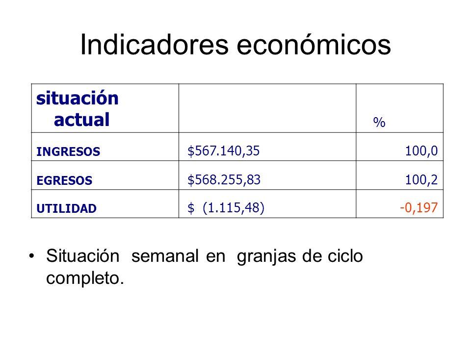 Indicadores económicos situación actual % INGRESOS $567.140,35100,0 EGRESOS $568.255,83100,2 UTILIDAD $ (1.115,48)-0,197 Situación semanal en granjas