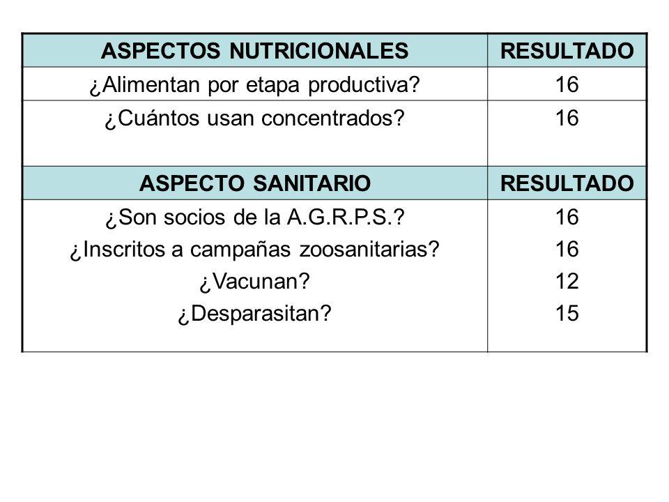 ASPECTOS NUTRICIONALESRESULTADO ¿Alimentan por etapa productiva?16 ¿Cuántos usan concentrados?16 ASPECTO SANITARIORESULTADO ¿Son socios de la A.G.R.P.