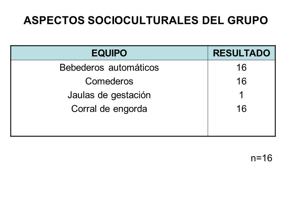 ASPECTOS SOCIOCULTURALES DEL GRUPO EQUIPORESULTADO Bebederos automáticos Comederos Jaulas de gestación Corral de engorda 16 1 16 n=16