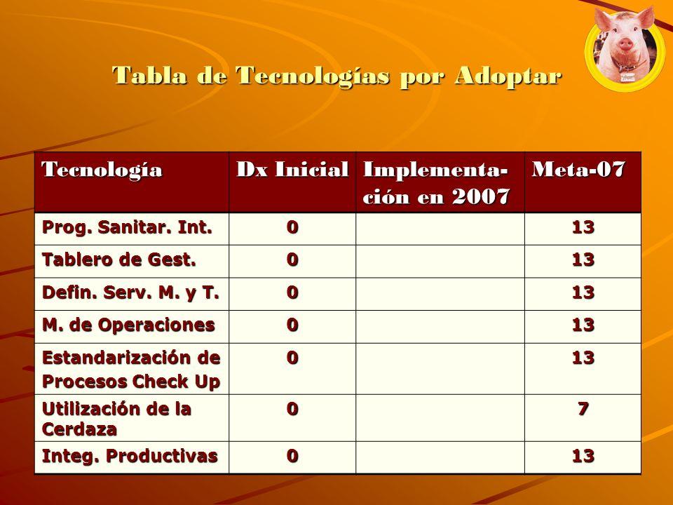 Tabla de Tecnologías por Adoptar Tecnología Dx Inicial Implementa- ción en 2007 Meta-07 Prog. Sanitar. Int. 013 Tablero de Gest. 013 Defin. Serv. M. y