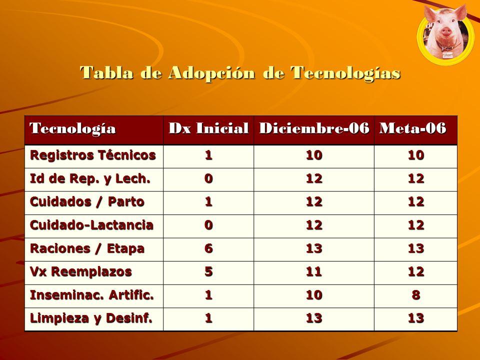 Tabla de Adopción de Tecnologías Tecnología Dx Inicial Diciembre-06Meta-06 Registros Técnicos 11010 Id de Rep. y Lech. 01212 Cuidados / Parto 11212 Cu