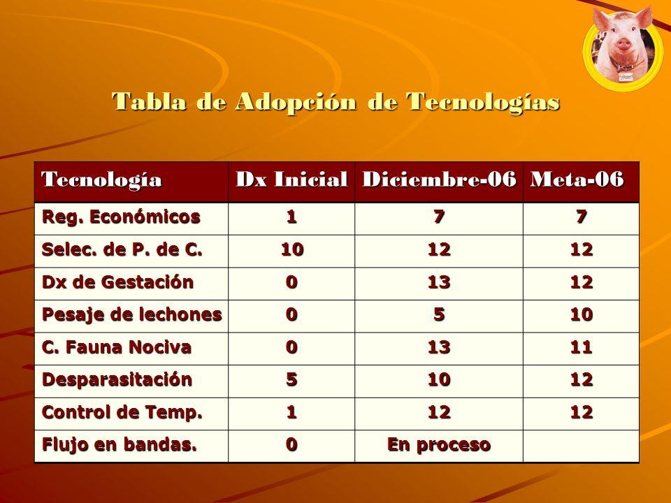 Tabla de Adopción de Tecnologías Tecnología Dx Inicial Diciembre-06Meta-06 Reg. Económicos 177 Selec. de P. de C. 101212 Dx de Gestación 01312 Pesaje