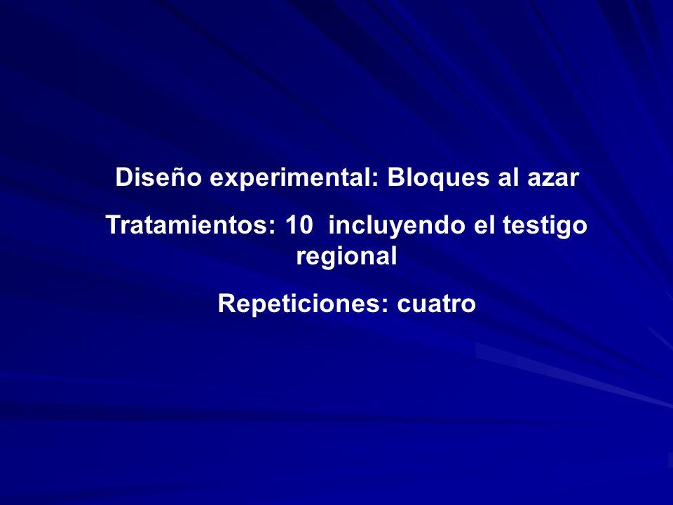 Diseño experimental: Bloques al azar Tratamientos: 10 incluyendo el testigo regional Repeticiones: cuatro