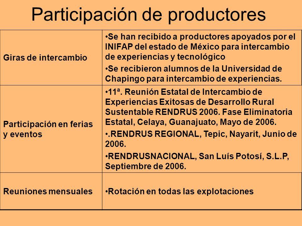 Participación de productores Giras de intercambio Se han recibido a productores apoyados por el INIFAP del estado de México para intercambio de experi