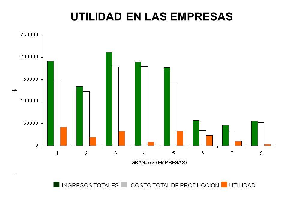 UTILIDAD EN LAS EMPRESAS GRANJAS (EMPRESAS) INGRESOS TOTALES COSTO TOTAL DE PRODUCCION UTILIDAD $