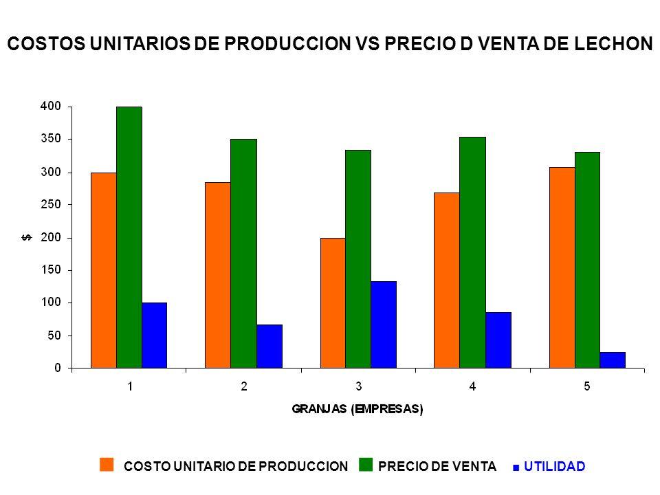 COSTOS UNITARIOS DE PRODUCCION VS PRECIO D VENTA DE LECHON $ COSTO UNITARIO DE PRODUCCION PRECIO DE VENTA UTILIDAD