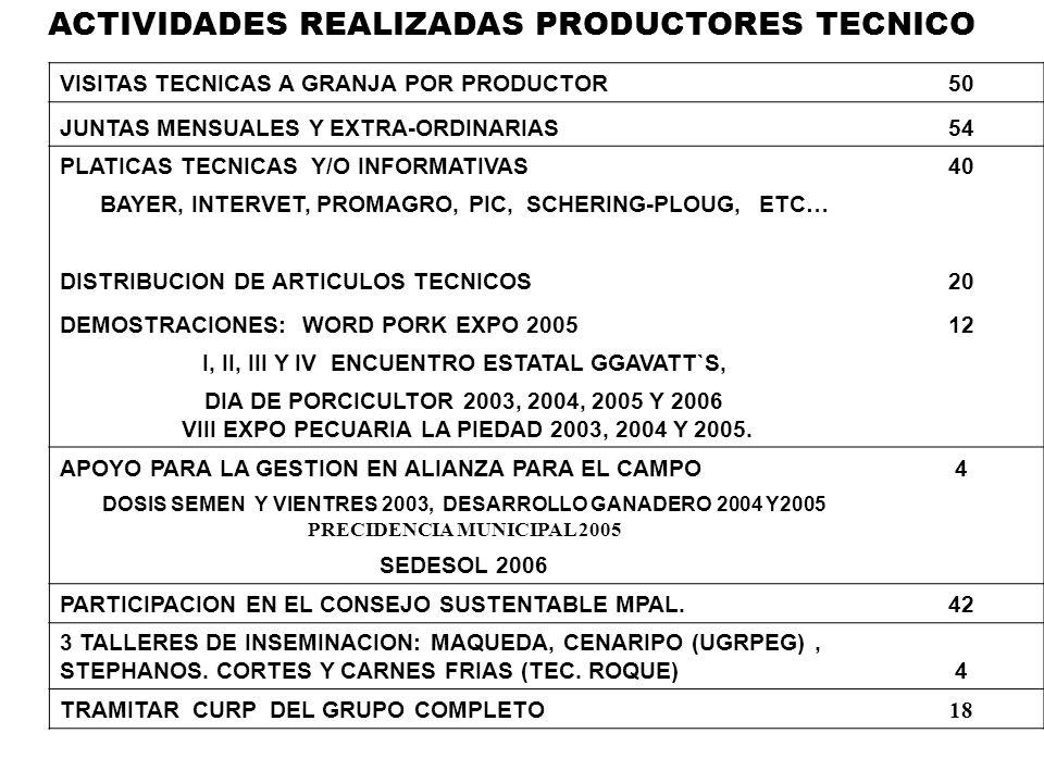 ACTIVIDADES REALIZADAS PRODUCTORES TECNICO VISITAS TECNICAS A GRANJA POR PRODUCTOR50 JUNTAS MENSUALES Y EXTRA-ORDINARIAS54 PLATICAS TECNICAS Y/O INFOR