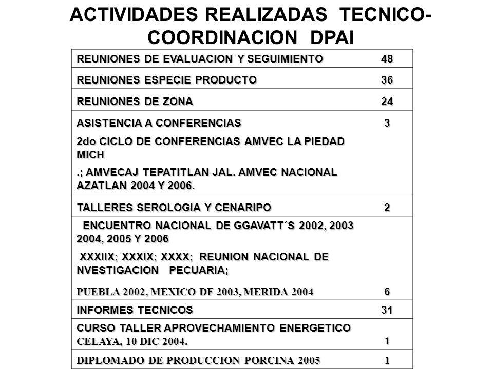 ACTIVIDADES REALIZADAS TECNICO- COORDINACION DPAI REUNIONES DE EVALUACION Y SEGUIMIENTO 48 REUNIONES ESPECIE PRODUCTO 36 REUNIONES DE ZONA 24 ASISTENC