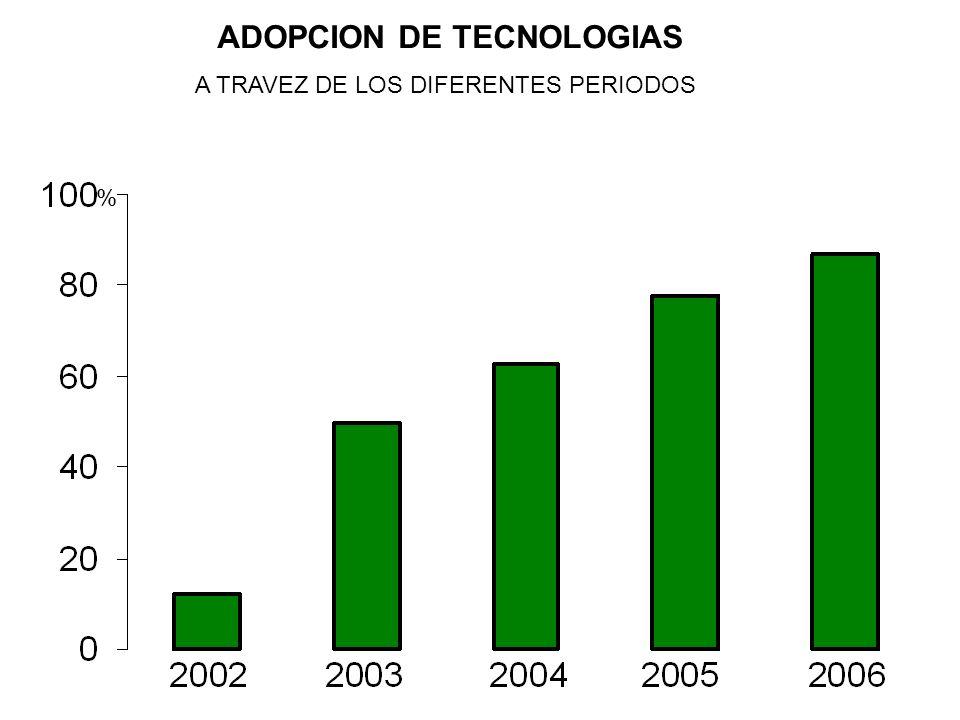 ADOPCION DE TECNOLOGIAS % A TRAVEZ DE LOS DIFERENTES PERIODOS