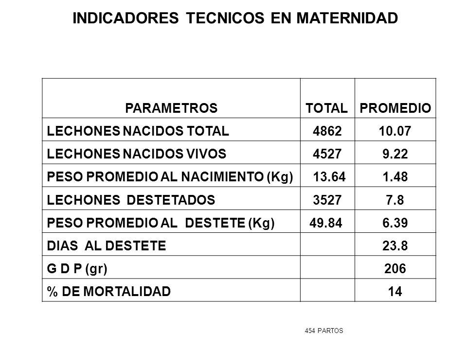 INDICADORES TECNICOS EN MATERNIDAD PARAMETROSTOTALPROMEDIO LECHONES NACIDOS TOTAL486210.07 LECHONES NACIDOS VIVOS45279.22 PESO PROMEDIO AL NACIMIENTO