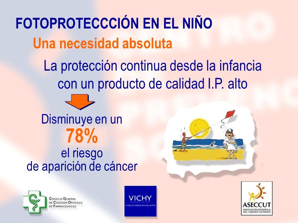 FOTOPROTECCCIÓN EN EL NIÑO La protección continua desde la infancia con un producto de calidad I.P. alto Una necesidad absoluta Disminuye en un 78% el