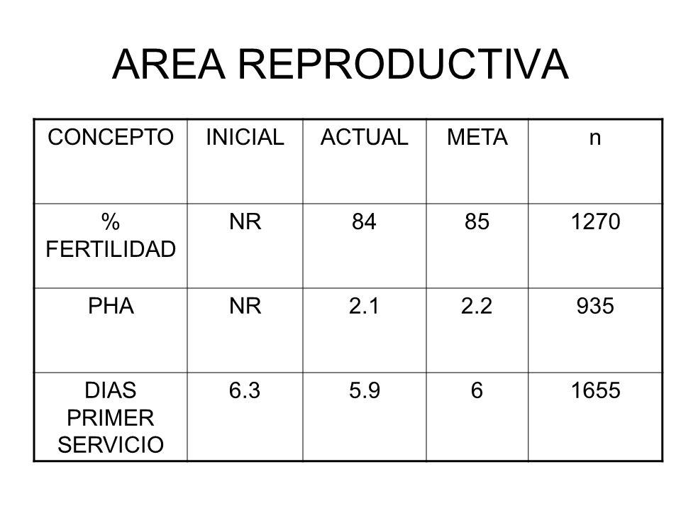 AREA REPRODUCTIVA CONCEPTOINICIALACTUALMETAn % FERTILIDAD NR84851270 PHANR2.12.2935 DIAS PRIMER SERVICIO 6.35.961655