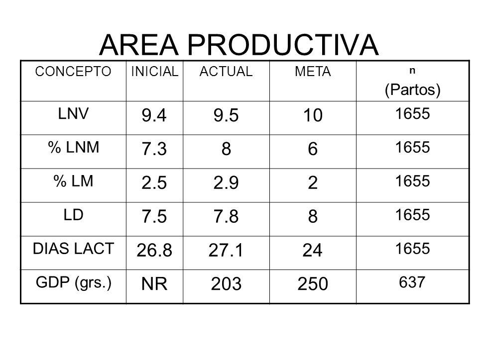 AREA PRODUCTIVA CONCEPTOINICIALACTUALMETA n (Partos) LNV 9.49.510 1655 % LNM 7.386 1655 % LM 2.52.92 1655 LD 7.57.88 1655 DIAS LACT 26.827.124 1655 GD
