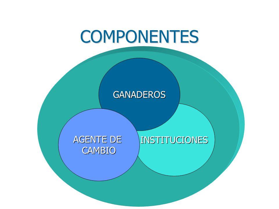 COMPONENTES INSTITUCIONES GANADEROS AGENTE DE CAMBIO
