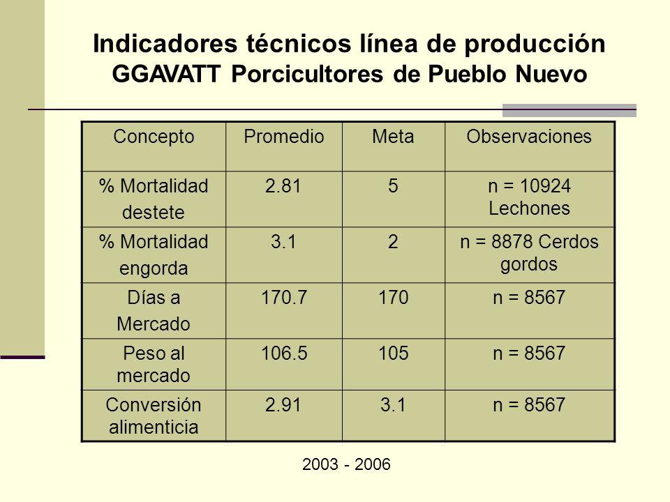 Indicadores técnicos línea de producción GGAVATT Porcicultores de Pueblo Nuevo ConceptoPromedioMetaObservaciones % Mortalidad destete 2.815n = 10924 L