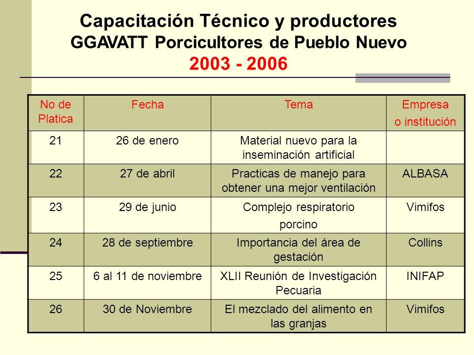 Capacitación Técnico y productores GGAVATT Porcicultores de Pueblo Nuevo 2003 - 2006 No de Platica FechaTemaEmpresa o institución 2126 de eneroMateria