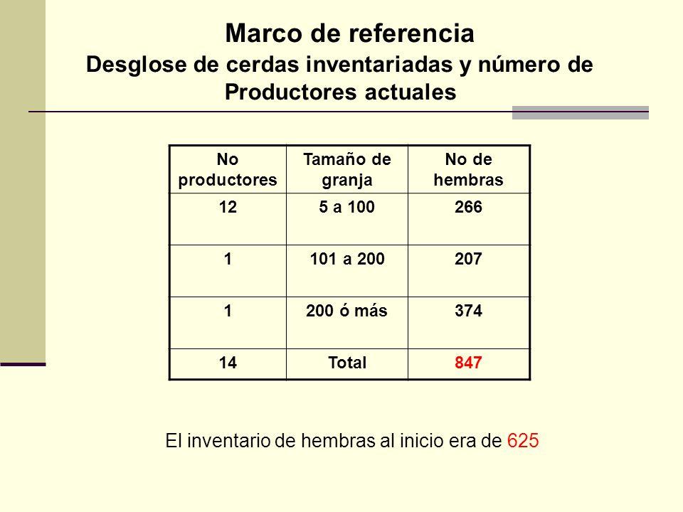 No productores Tamaño de granja No de hembras 125 a 100266 1101 a 200207 1200 ó más374 14Total847 Desglose de cerdas inventariadas y número de Product