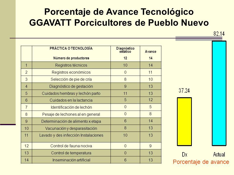 Porcentaje de Avance Tecnológico GGAVATT Porcicultores de Pueblo Nuevo PRÁCTICA O TECNOLOGÍA Número de productores Diagnóstico estático 12 Avance 14 1