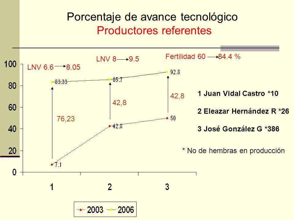 Porcentaje de avance tecnológico Productores referentes 1 Juan Vidal Castro *10 2 Eleazar Hernández R *26 3 José González G *386 * No de hembras en pr