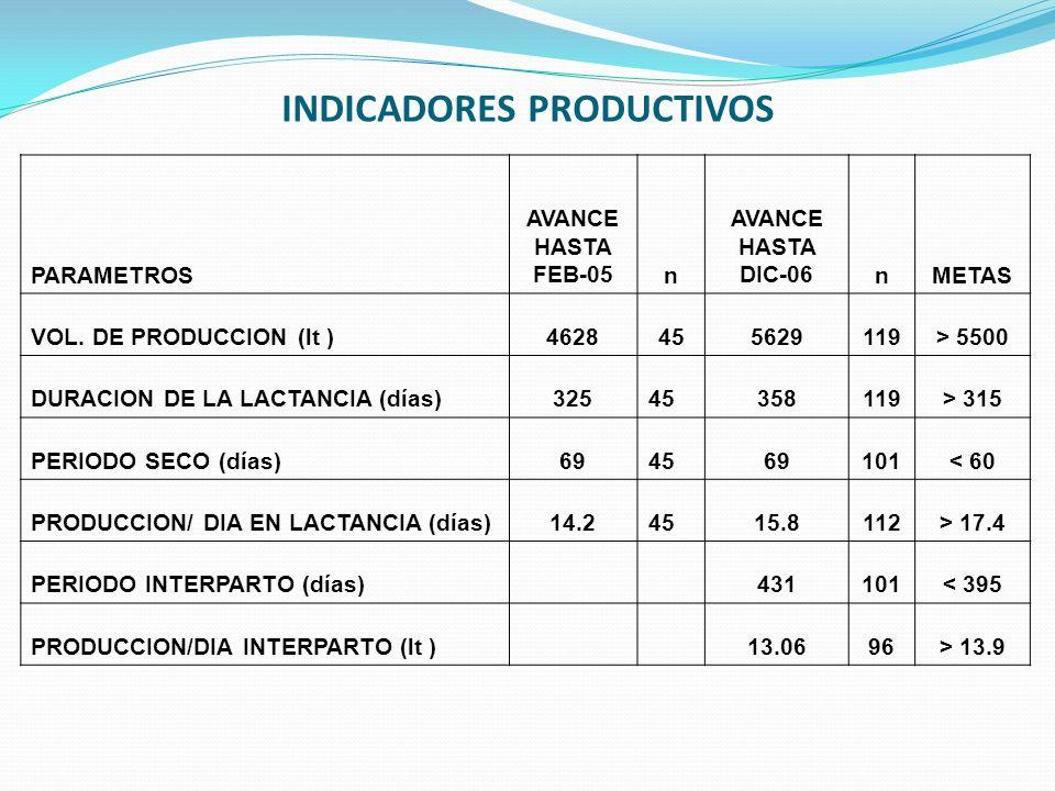 INDICADORES PRODUCTIVOS PARAMETROS AVANCE HASTA FEB-05n AVANCE HASTA DIC-06nMETAS VOL. DE PRODUCCION (lt )4628455629119> 5500 DURACION DE LA LACTANCIA