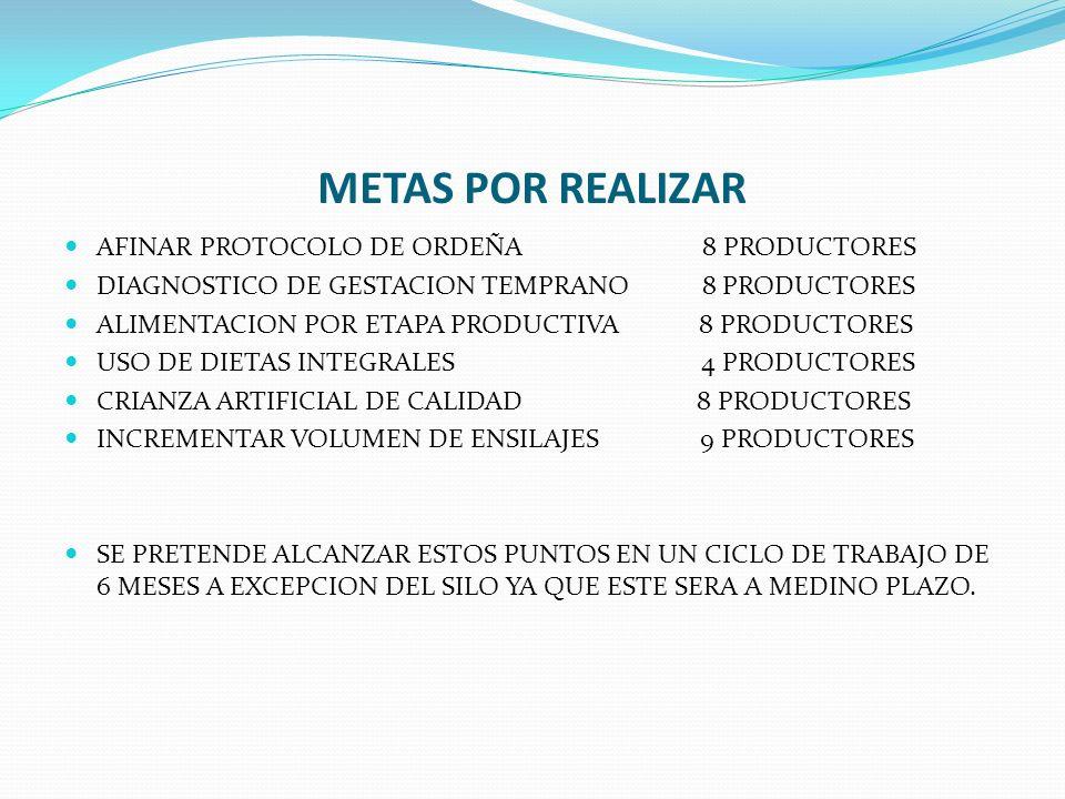 METAS POR REALIZAR AFINAR PROTOCOLO DE ORDEÑA 8 PRODUCTORES DIAGNOSTICO DE GESTACION TEMPRANO 8 PRODUCTORES ALIMENTACION POR ETAPA PRODUCTIVA 8 PRODUC
