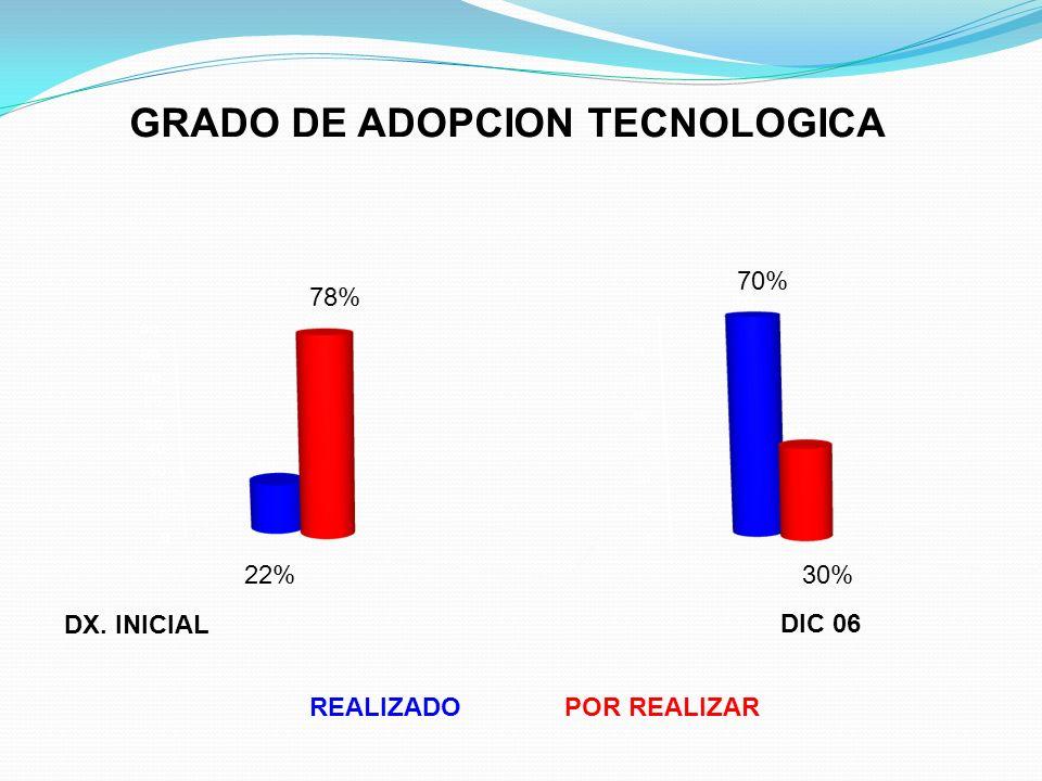GRADO DE ADOPCION TECNOLOGICA DX. INICIAL REALIZADOPOR REALIZAR DIC 06 22% 78% 70% 30%