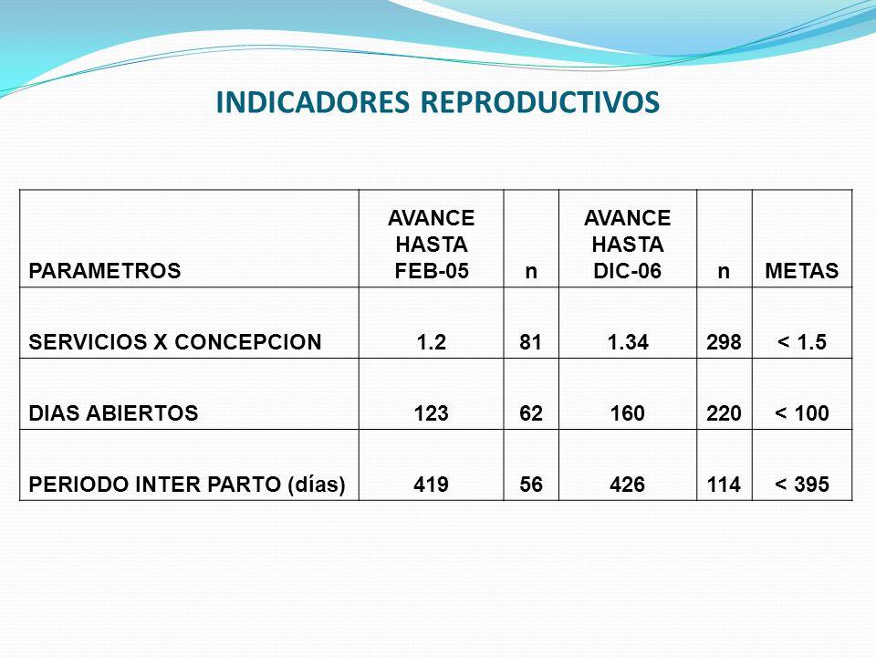 INDICADORES REPRODUCTIVOS PARAMETROS AVANCE HASTA FEB-05n AVANCE HASTA DIC-06nMETAS SERVICIOS X CONCEPCION1.2811.34298< 1.5 DIAS ABIERTOS12362160220<
