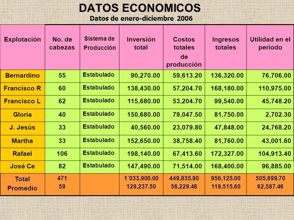 DATOS ECONOMICOS ExplotaciónNo. de cabezas Sistema de Producción Inversión total Costos totales de producción Ingresos totales Utilidad en el periodo