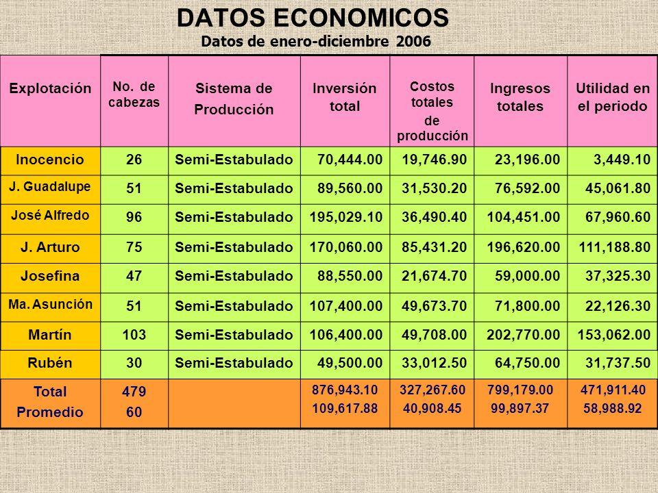 DATOS ECONOMICOS Explotación No. de cabezas Sistema de Producción Inversión total Costos totales de producción Ingresos totales Utilidad en el periodo