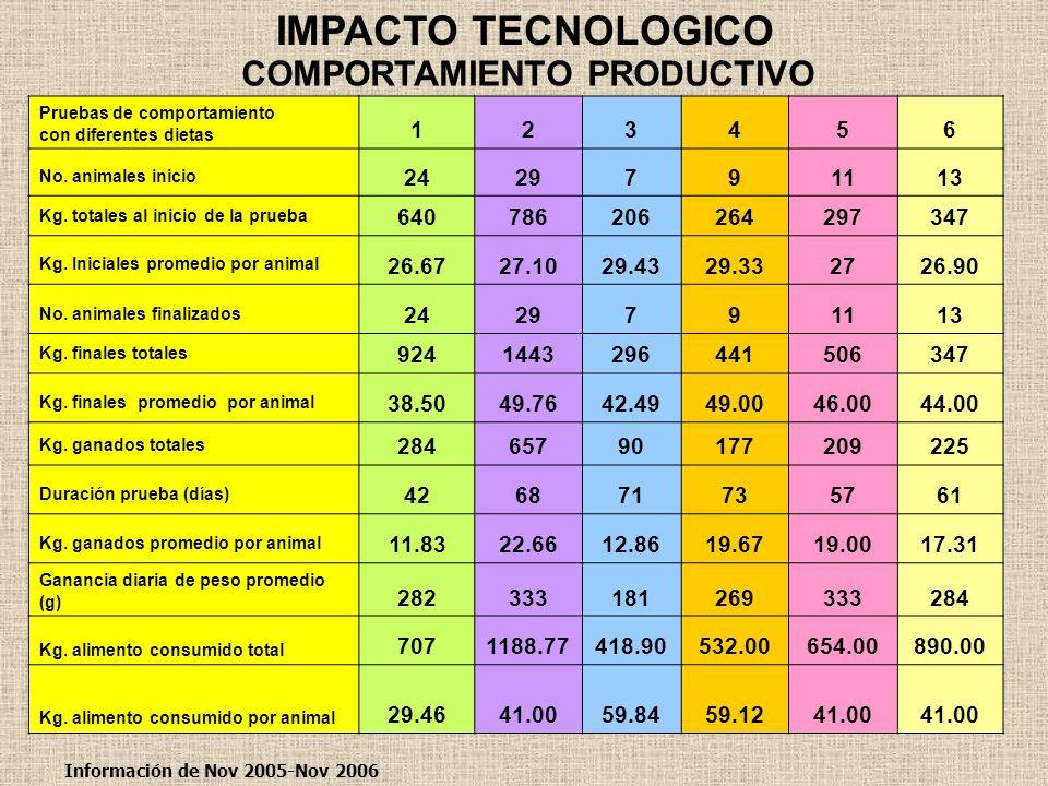 COMPORTAMIENTO PRODUCTIVO IMPACTO TECNOLOGICO Pruebas de comportamiento con diferentes dietas 123456 No. animales inicio 2429791113 Kg. totales al ini
