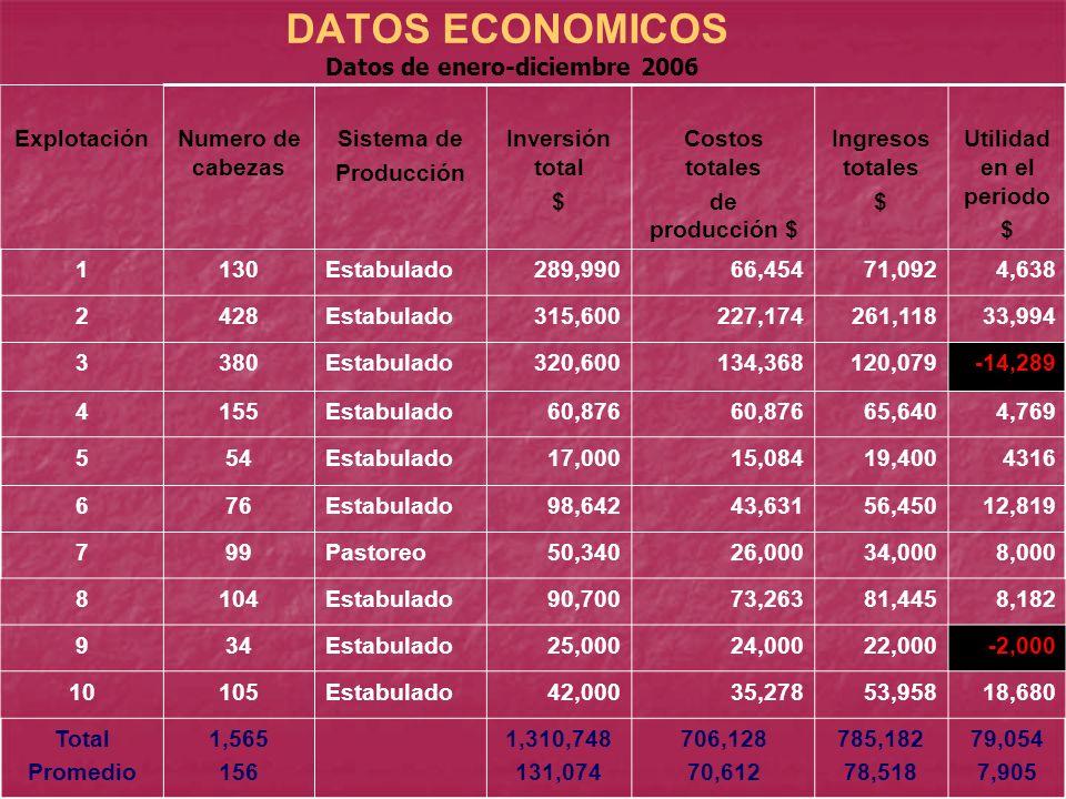 DATOS ECONOMICOS ExplotaciónNumero de cabezas Sistema de Producción Inversión total $ Costos totales de producción $ Ingresos totales $ Utilidad en el