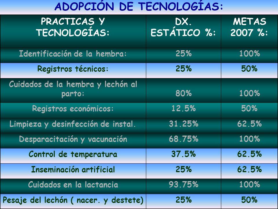PRACTICAS Y TECNOLOGÍAS: DX. ESTÁTICO %: METAS 2007 %: Identificación de la hembra:25%100% Registros técnicos:25%50% Cuidados de la hembra y lechón al
