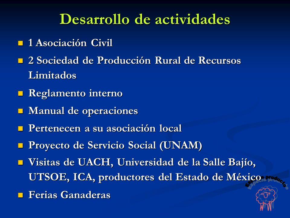 1 Asociación Civil 1 Asociación Civil 2 Sociedad de Producción Rural de Recursos Limitados 2 Sociedad de Producción Rural de Recursos Limitados Reglam