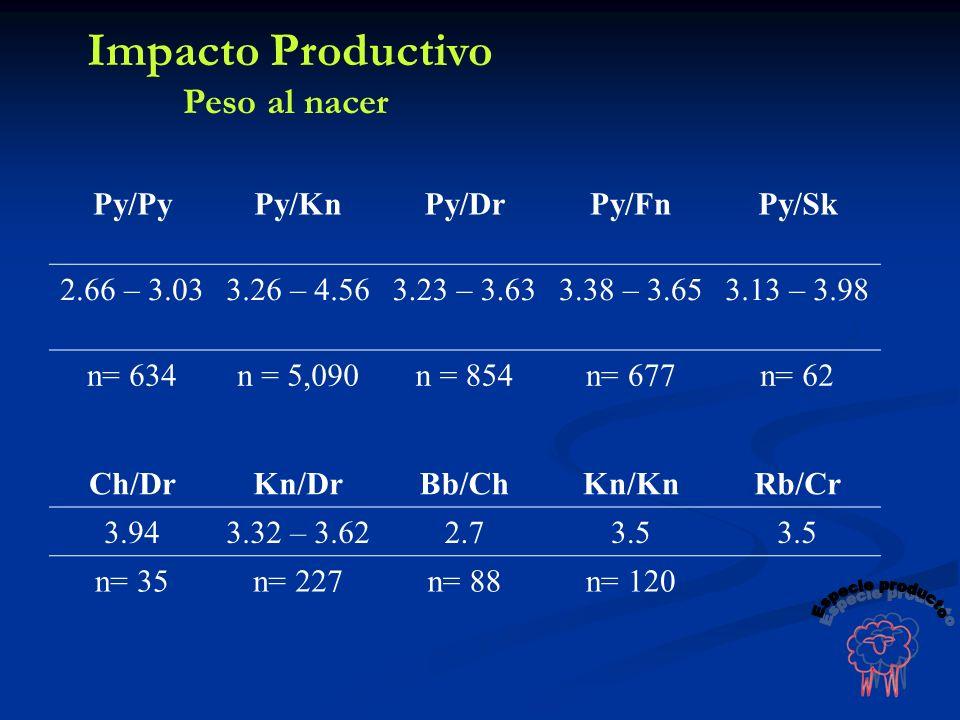 Py/PyPy/KnPy/DrPy/FnPy/Sk 2.66 – 3.033.26 – 4.563.23 – 3.633.38 – 3.653.13 – 3.98 n= 634n = 5,090n = 854n= 677n= 62 Ch/DrKn/DrBb/ChKn/KnRb/Cr 3.943.32