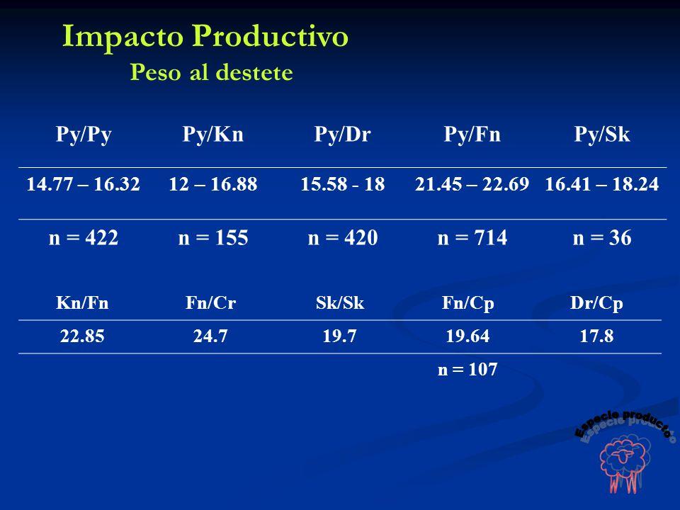 Py/PyPy/KnPy/DrPy/FnPy/Sk 14.77 – 16.3212 – 16.8815.58 - 1821.45 – 22.6916.41 – 18.24 n = 422n = 155n = 420n = 714n = 36 Kn/FnFn/CrSk/SkFn/CpDr/Cp 22.